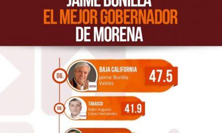 Jaime Bonilla, encuesta, Morena, gobernadores