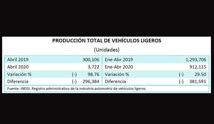 Inegi, México, economía, industria automotriz, descenso, producción, pandemia, crisis económica