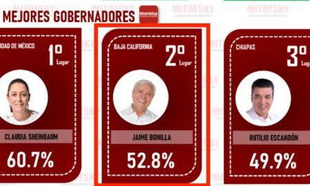 Jaime Bonilla, mejores gobernadores, Mitofsky
